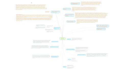 Mind Map: CANALES DE DISTRIBUCION