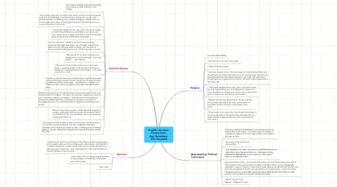 Mind Map: English Literature