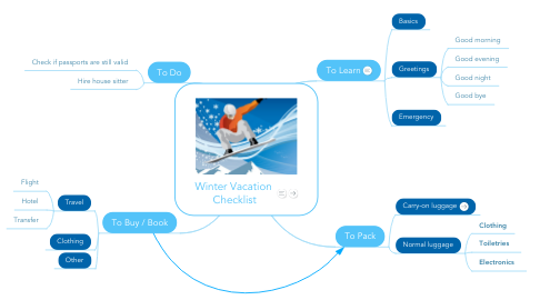 Mind Map: Winter Vacation  Checklist