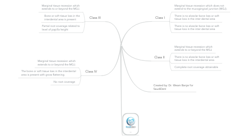Mind Map: Miller's Classification