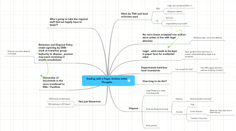 Mind Map: Dealing with a Paper Archive Initial Thoughts