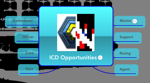 Mind Map: ICD Opportunities