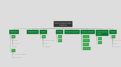 Mind Map: Бизнес-отрасли наших Клиентов