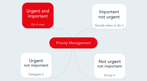 Mind Map: Priority Management