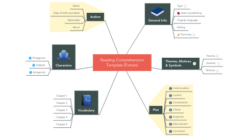 Mind Map: Reading Comprehension Template (Fiction)
