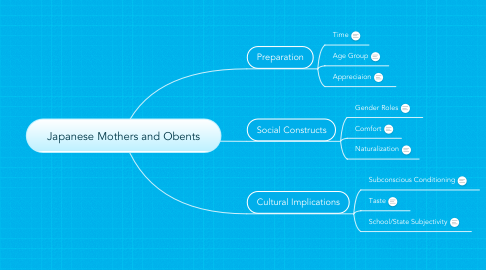 Mind Map: Japanese Mothers and Obents