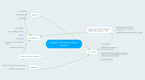 Mind Map: Ginsberg's Procreation Stories: Abortion