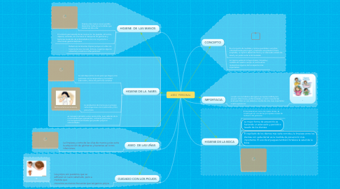 Mind Map: ASEO  PERSONAL