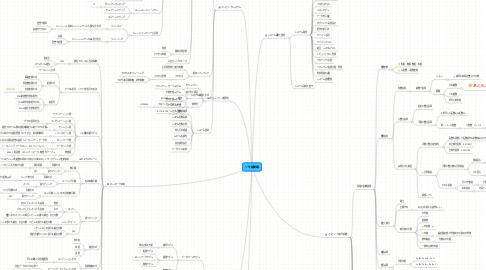 Mind Map: ソ午前問題