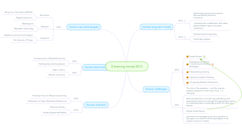 Mind Map: E:learning trends 2015