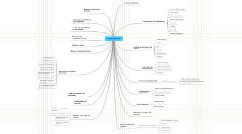 Mind Map: Control Mecánico