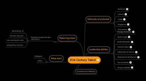 Mind Map: 21st Century Talent