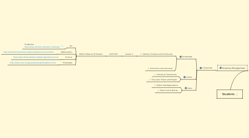 Mind Map: Students