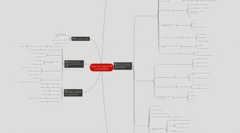 Mind Map: Gérer mon stage en BTS Communication