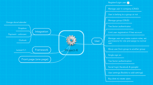 Mind Map: Project-X