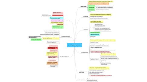 Mind Map: Н.Н. Талеб Черный лебедь: Под знаком непредсказуемости