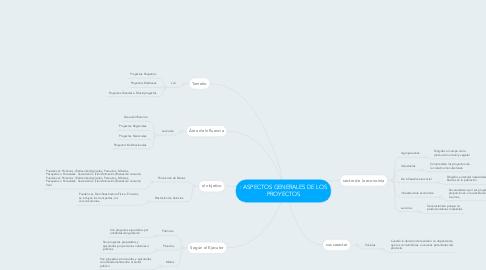 Mind Map: : ASPECTOS GENERALES DE LOS PROYECTOS