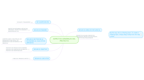 Mind Map: ASPECTOS GENERALES DEL PROYECTO
