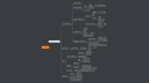 Mind Map: 1人ローンチ