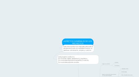 Mind Map: ASPECTOS GENERALES DE LOS PROYECTOS