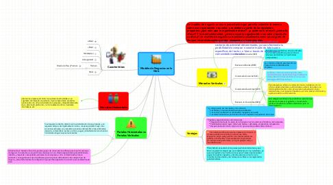 Mind Map: Modelo de Negocios en laWeb
