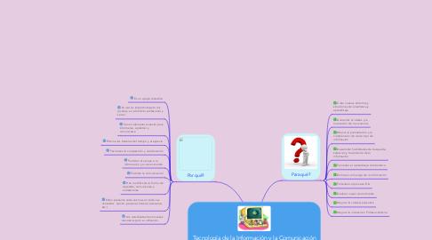 """Mind Map: Tecnología de la Información y la Comunicación en educación"""" significa """"Enseñar y aprender con las TIC""""."""