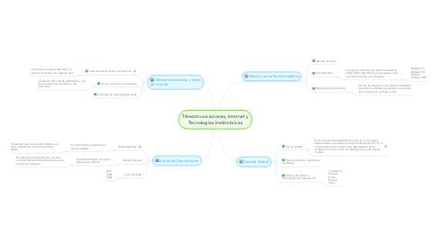 Mind Map: Telecomunicaciones, Internet y Tecnologías Inalámbricas