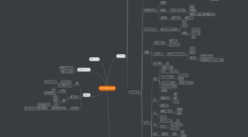Mind Map: S養成講座企画書