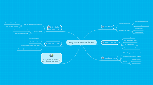 Mind Map: Using social profiles for SEO