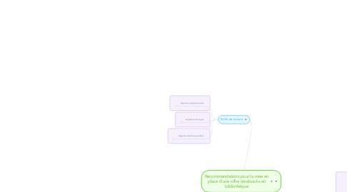 Mind Map: Recommandations pour la mise en place d'une offre de ebooks en bibliothèque