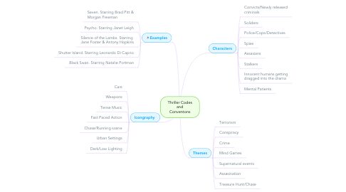 Mind Map: Thriller Codes and Conventons