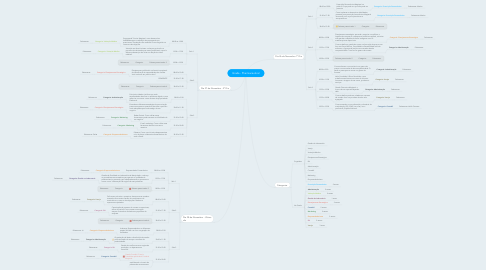 Mind Map: Grade - Pharmaceutical