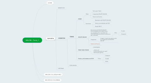 Mind Map: MILO® - Tenis_1