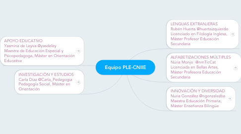 Mind Map: Equipo PLE-CNIIE