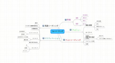 Mind Map: フォトリーディング