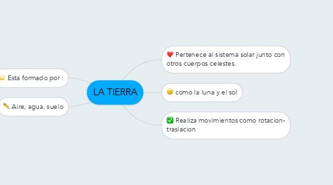Mind Map: LA TIERRA