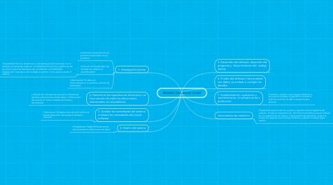 Mind Map: Modelo Secuencial Lineal