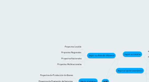 Mind Map: AGP