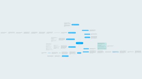 Mind Map: The Role of Grammar in Adult ESL