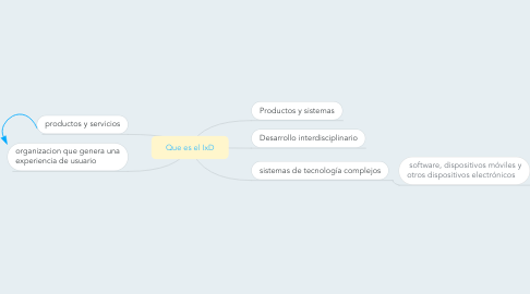 Mind Map: Que es el IxD
