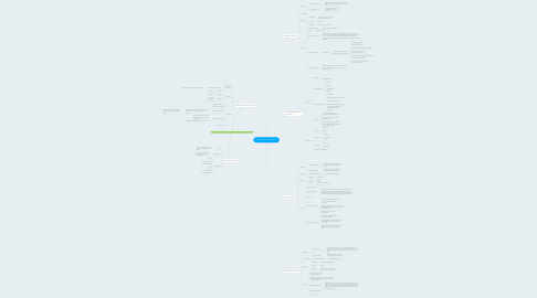 Mind Map: ICT Lessons and Projects
