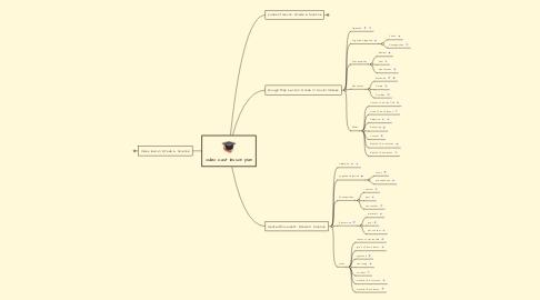 Mind Map: video cast lesson plan