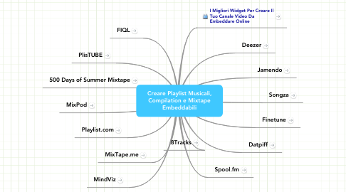 Mind Map: Creare Playlist Musicali, Compilation e Mixtape Embeddabili