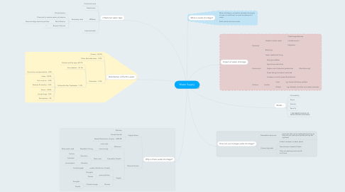 Mind Map: Water Supply