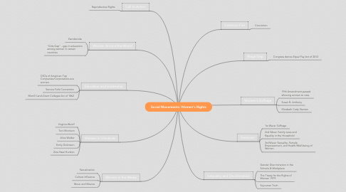 Mind Map: Social Movements: Women's Rights