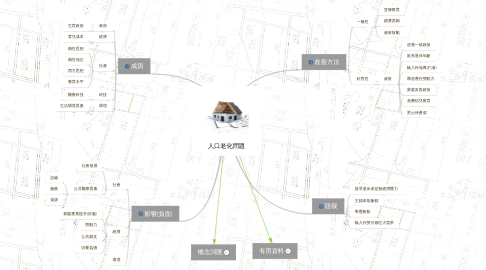 Mind Map: 人口老化問題