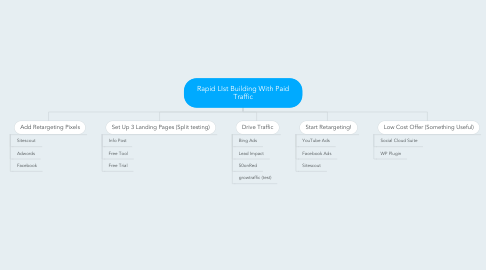 Mind Map: Rapid LIst Building With Paid Traffic