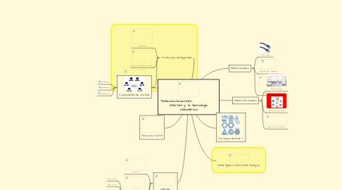 Mind Map: Telecomunicaciones,                   Internet y  la tecnología inalámbrica