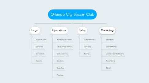Mind Map: Orlando City Soccer Club