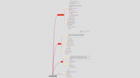 Mind Map: BINDER MATERIAL